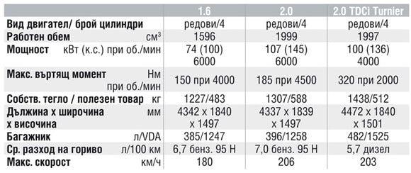 Спецификации на двигателите на Ford Focus