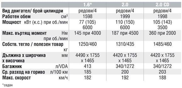 Спецификации на двигателите на Mazda 3