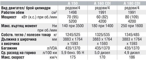 Спецификации на двигателите на Mercedes-Benz A