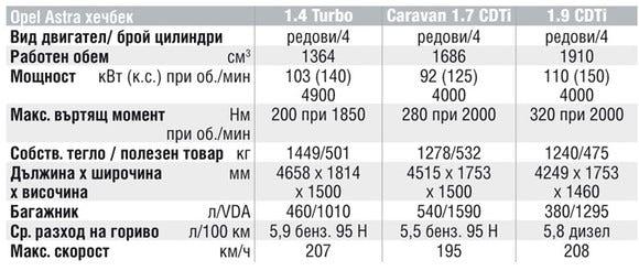 Спецификации на двигателите на Opel Astra