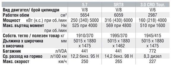 Спецификации на двигателите на Chrysler 300