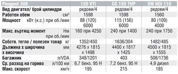 Спецификации на двигателите на Peugeot 308