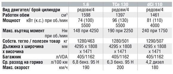 Спецификации на двигателите на Renault Megane