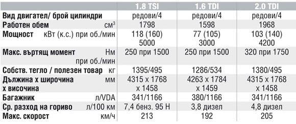 Спецификации на двигателите на Seat Leon