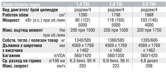 Спецификации на двигателите на Skoda Octavia
