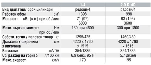 Спецификации на двигателите на Toyota Auris