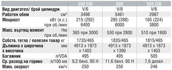 Спецификации на двигателите на Mercedes-Benz CLS