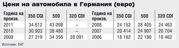 Цени на Mercedes-Benz CLS в Германия