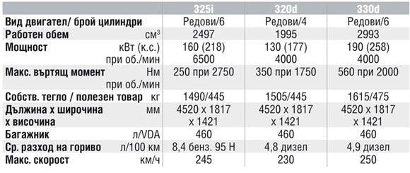 Спецификации на двигателите на BMW 3 Series