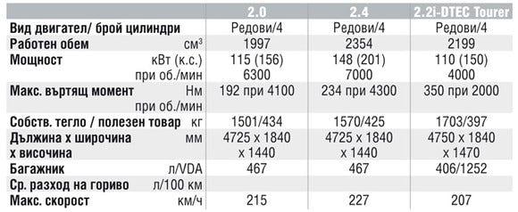 Спецификации на двигателите на Honda Accord