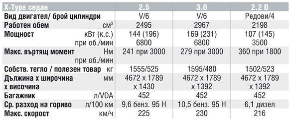 Спецификации на двигателите на Jaguar X-Type