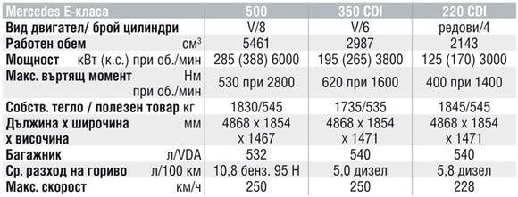 Спецификации на двигателите на Mercedes-Benz E