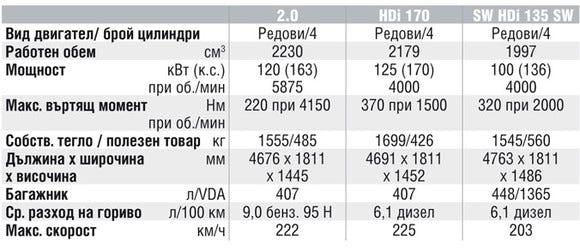 Спецификации на двигателите на Peugeot 407
