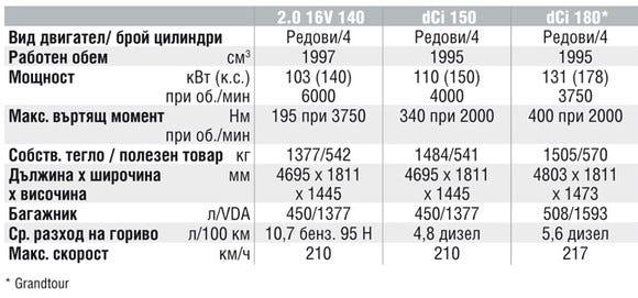 Спецификации на двигателите на Renault Laguna