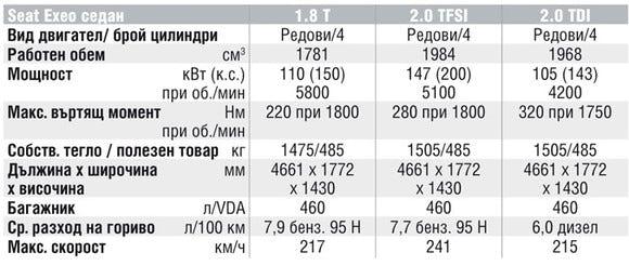 Спецификации на двигателите на Seat Exeo
