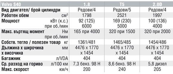 Спецификации на двигателите на Volvo S40