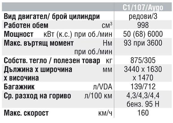 Спецификации на двигателите на Citroen C1