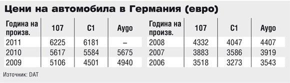Цени на Citroen C1 в Германия