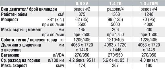 Спецификации на двигателите на Alfa Romeo MiTo