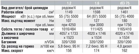 Спецификации на двигателите на Dacia Sandero