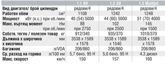 Спецификации на двигателите на Fiat Panda