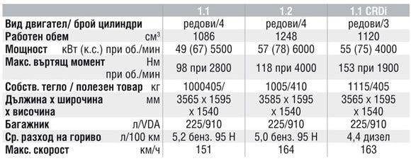 Спецификации на двигателите на Hyundai i10