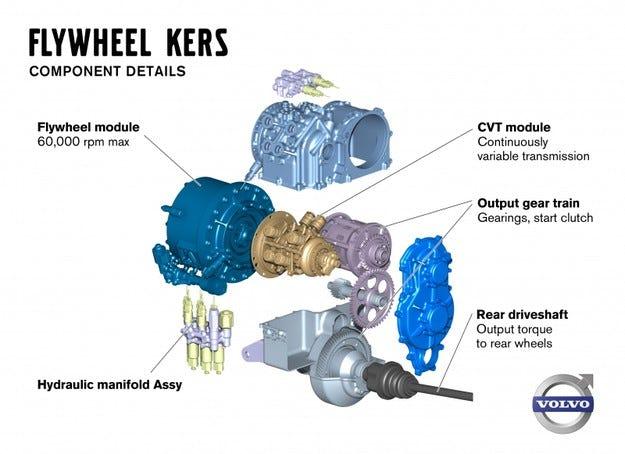 Volvo KERS