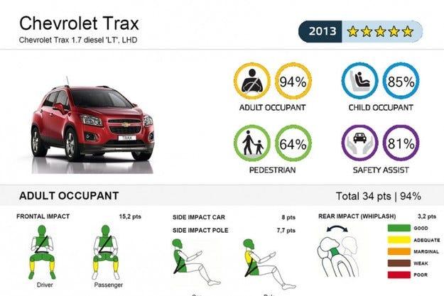 Euro NCAP тества четири нови модела