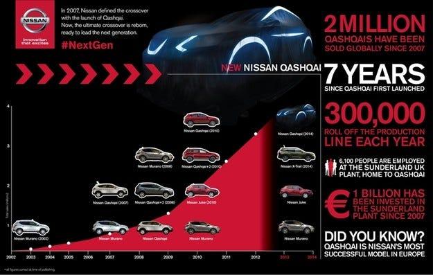 Кросоувърите – част от ДНК-то на Nissan