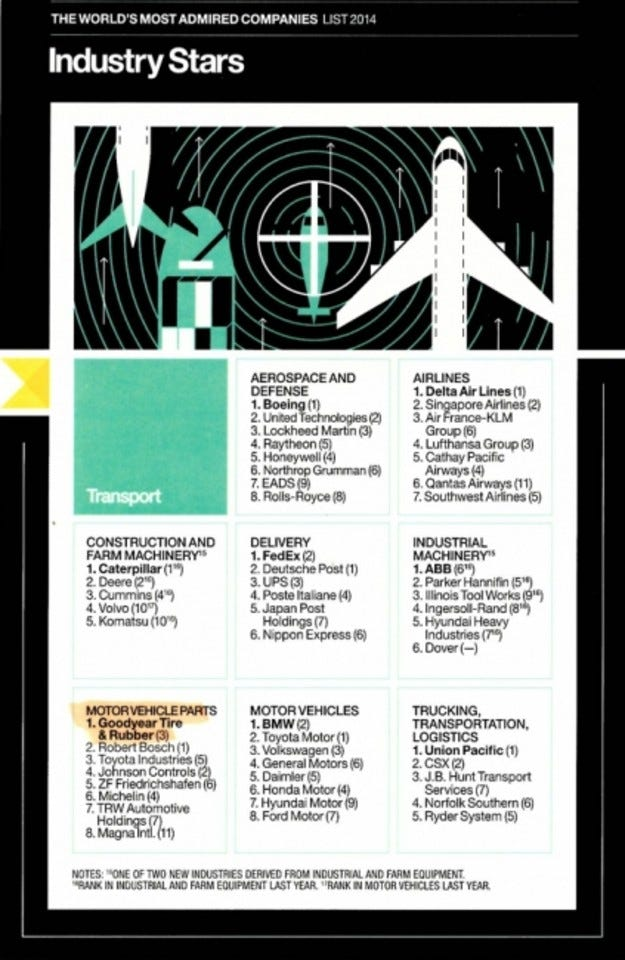 Goodyear оглави класацията на сп. Fortune за най-уважаваните компании