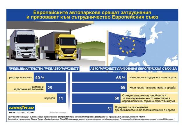 ЕС има съществена роля за бъдещето на товарния превоз