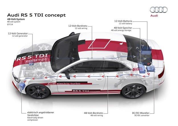 Audi вдига напрежението на 48 волта