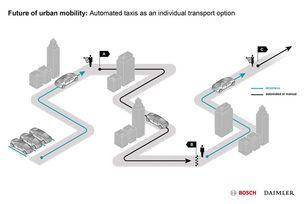 Daimler и Bosch разработват роботизирано такси