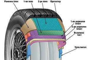 История на автомобилните гуми V: Анатомията