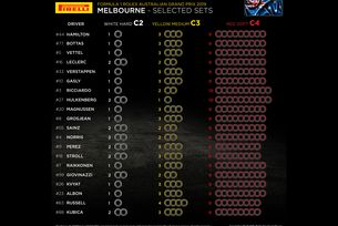 Pirelli обяви гумите за Австралия