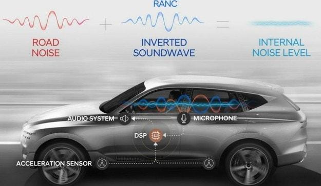 Hyundai разработва иновативна система за шума