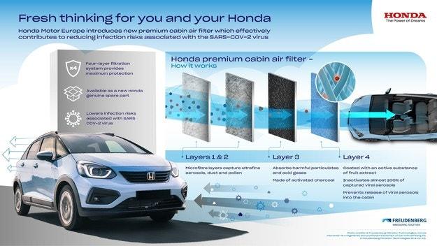 Първокласен филтър на Honda пази от COVID-19