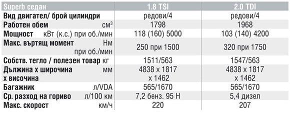 Спецификации на двигателите на Skoda Superb