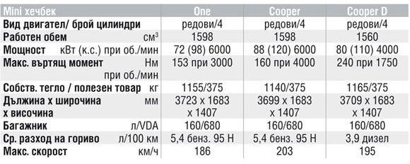 Спецификации на двигателите на Mini Cooper