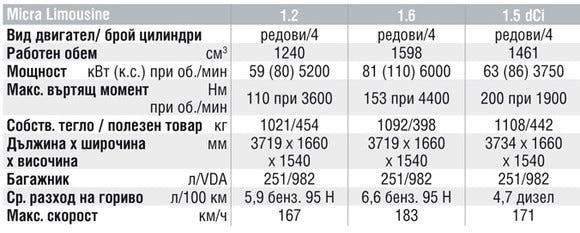 Спецификации на двигателите на Nissan Micra