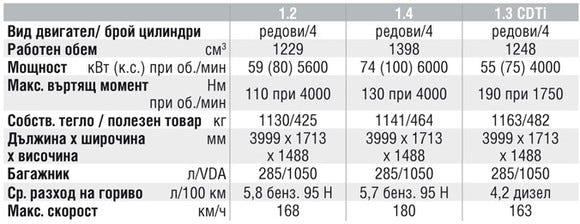 Спецификации на двигателите на Opel Corsa