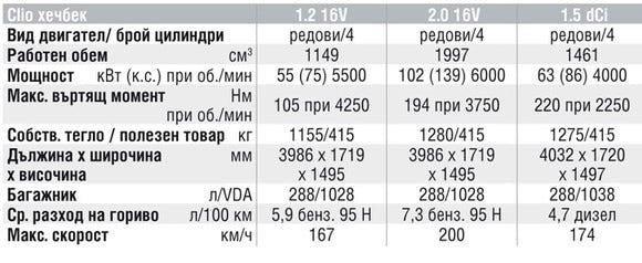 Спецификации на двигателите на Renault Clio