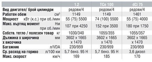 Спецификации на двигателите на Renault Twingo