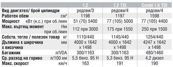 Спецификации на двигателите на Skoda Fabia