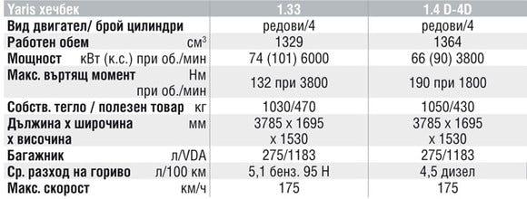 Спецификации на двигателите на Toyota Yaris