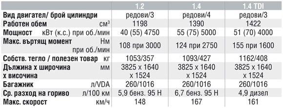 Спецификации на двигателите на Volkswagen Fox
