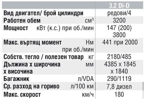Спецификации на двигателите на Mitsubishi Pajero