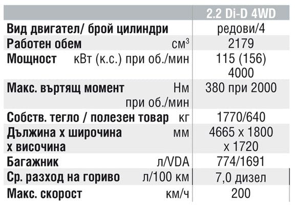 Спецификации на двигателите на Mitsubishi Outlander