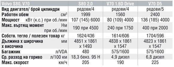 Спецификации на двигателите на Volvo S80