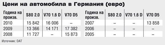 Цени на Volvo S80 в Германия